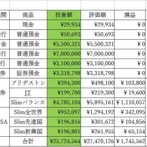 総資産集計(2021'6'15)
