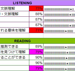 【ブログ1周年】第245回 結果詳細(2019年11月24日)