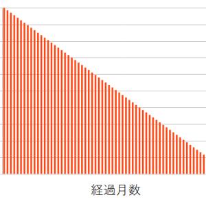 ロードバイク損害賠償額(時価計算フォーム付)