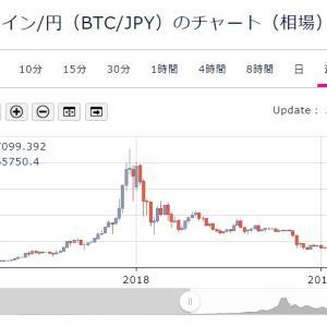 超有名な大富豪、ビットコインで145憶円の損失