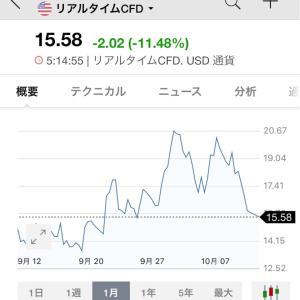 2019/10/11 収支報告 損失-691,972円