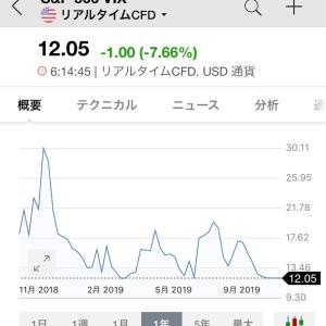 2019/11/15 収支報告 損失-691,972円