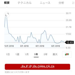 2019/12/13 収支報告 損失-691,972円
