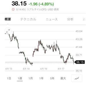20/4/17 収支 日レバ-29.57% QQQ+12.58%