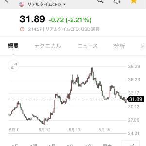 20/5/15 収支 日レバ-28.83%,QQQ+16.76%