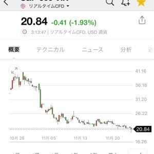 20/11/27 収支+2,099,360円 QQQ+48.0%