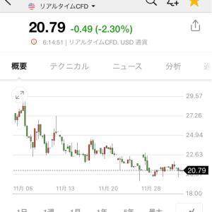 20/12/5 収支+2,099,360 QQQ+51.2%