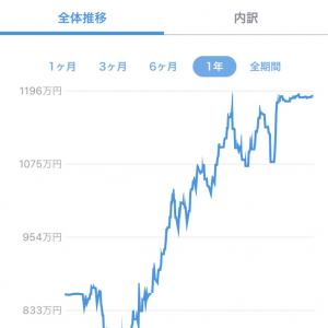 20/12/31 2020年投資成績+2,099,360円(税引後)