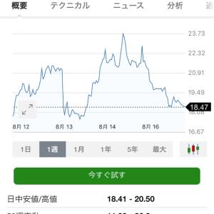 2019/8/17 収支報告 損失-691,972円