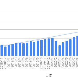 【2021年7月末】資産運用状況