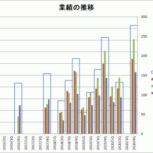 日本リビング保証2020年6月期第1四半期決算単信をチェック