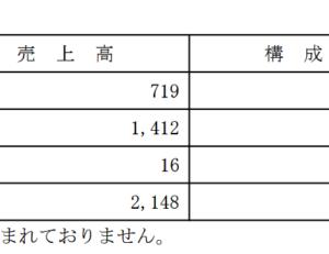 データ・アプリケーションの2020年3月期決算を確認