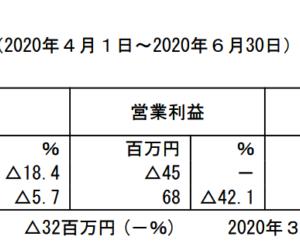 データ・アプリケーション:2021年3月期第1四半期決算