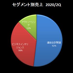 アバント:2021年6月期第2四半期決算