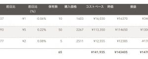 日米英インデックス投資(2019年9月分)