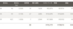 日米英インデックス投資(2019年10月分)