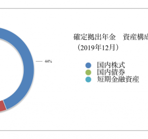 確定拠出年金 運用状況(2019年12月)