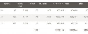 日米英インデックス投資(2020年1月分)