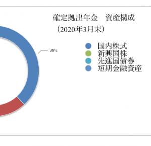確定拠出年金 運用状況(2020年3月末)