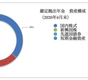 確定拠出年金 運用状況(2020年4月)