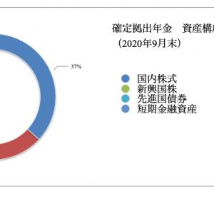 確定拠出年金 運用状況(2020年9月)