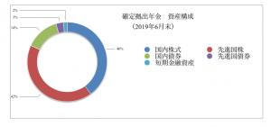 確定拠出年金 運用状況(2019年6月末)