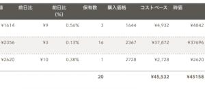 日米英インデックス投資(2019年7月分)