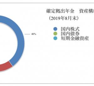 確定拠出年金 運用状況(2019年8月末)