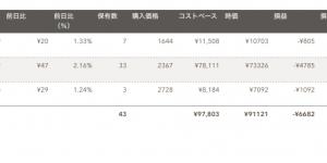 日米英インデックス投資(2019年8月分)