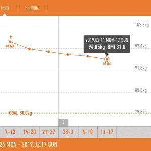 脂肪肝の男が「1カ月で-5kg」痩せた3つの方法 ~肉団子先輩の戯言日記~