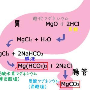 酸化マグネシウム服用中にPPIやH2ブロッカー追加で効果が減弱する?