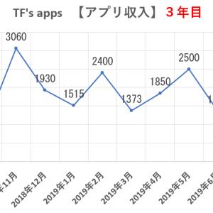 アプリ作成3年目の年収を報告します