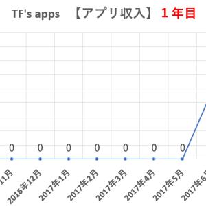 アプリ作成を始めて1年目の広告収入を報告します