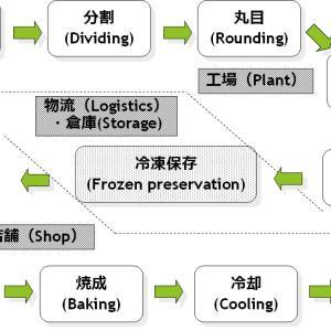 『おいしいパン』の為、冷凍パン生地の解凍方法を科学する ~ 冷凍生地製パン法⑤