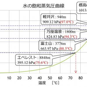 ベーカリー&レストラン 沢村 ~ 研究テーマ・気圧