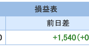 FXとと株の6月3週目収支報告