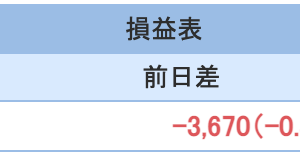 FXとと株式運用の2021年7月5週目収支報告
