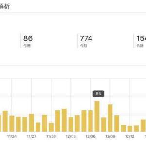 【運営報告】15000PV突破!収益公開します!ブログへの考えはどう変わった?