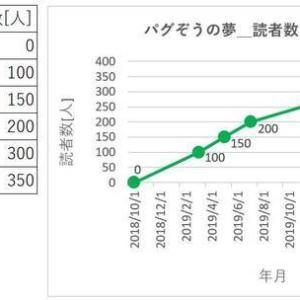 【運営報告】はてな読者数350人突破!読者数増加の推移と人気ブクマ記事TOP5を一挙公開!