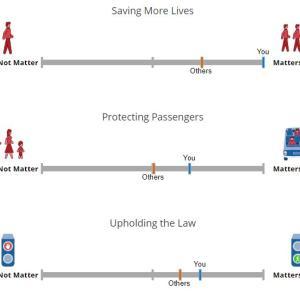【トロッコ問題】誰を助けて誰を殺す?自動運転車の道徳観