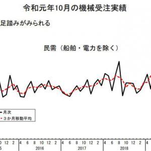 10月の機械受注額がマイナス6%、内閣府が「足踏みがみられる」に下方修正へ 4ヶ月連続の減少に・・・