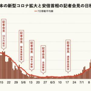 安倍晋三首相と新型コロナ感染者数のグラフ、感染者が急増後に会見無し 安倍首相が世間から雲隠れ?