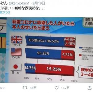 印象操作グラフで批判殺到、福島テレビが謝罪!調査した教授からも抗議メール