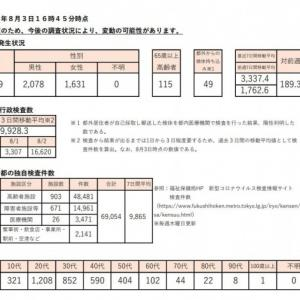 【速報】東京都で3709人感染!デルタ株は1049人 火曜日としては過去最多 ステージ4(感染爆発)基準の6倍超