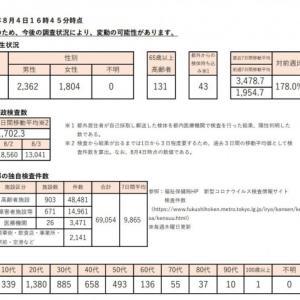 【速報】東京都で過去最多、感染者4166人を確認!デルタ株も1526人 先週比で989人増