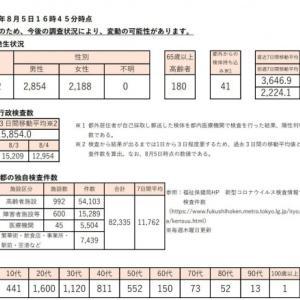 【速報】東京都で5042人の感染報告!過去最多を連続更新 デルタ株も2444人に!初の5000人台に激震!