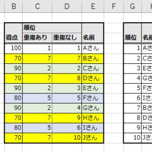 Excel RANK関数で同順位が発生させずに順位表を作成する方法