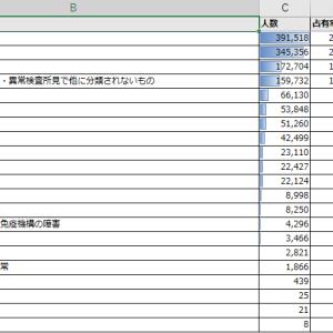 統計データ 2020年の死亡者数と死因(Excel形式)