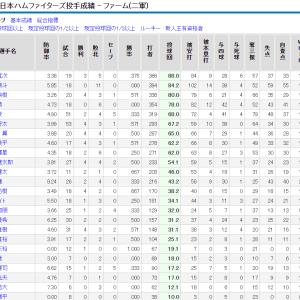 【速報】斎藤佑樹(31)、今年クビにならなかったらさすがにおかしい