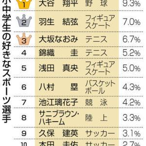 【調査】 メジャー大谷翔平 2年連続1位 小中学生(とその親)が好きなスポーツ選手 ★3
